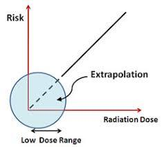 Linear No-Threshold Model for radiation exposure at low doses
